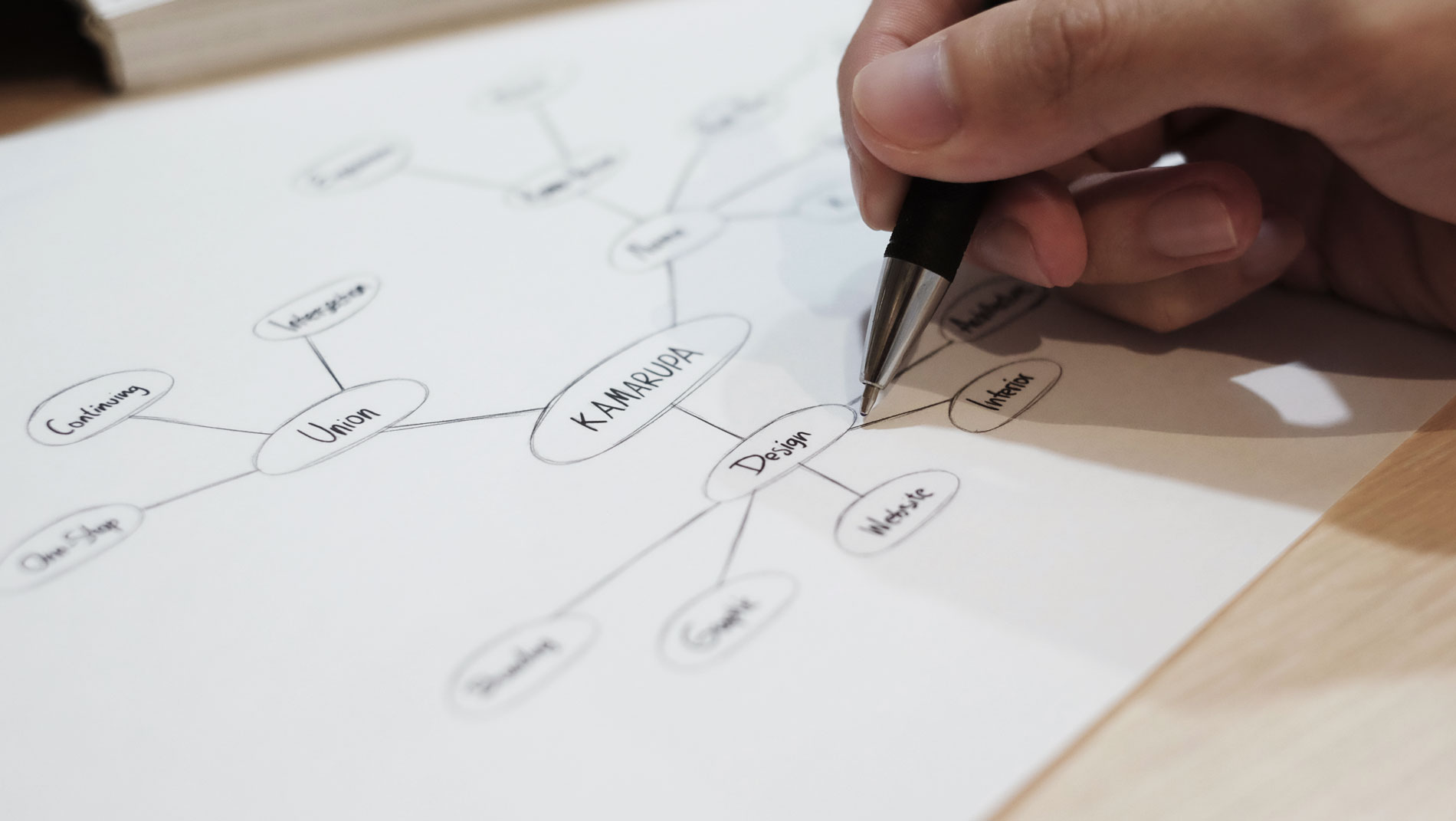 Mind mapping - Successful Logo Co-creation Step 1
